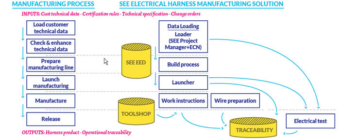 Automotive Wiring Harness Manufacturing Process : Wiring harness production process diagram
