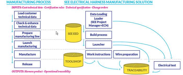 EHMS Process